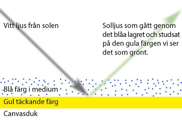 Allt du behöver veta om skiktmåleri / glazing. Förklarar hur det fungerar och hur du gör. | www.dinatelje.se