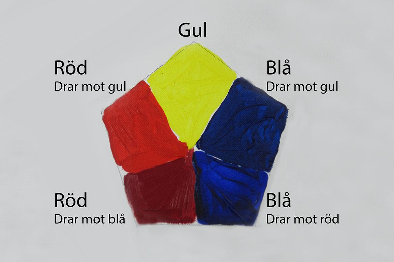 Fem grundfärger som är bra när man målar med akryl | www.dinatelje.se