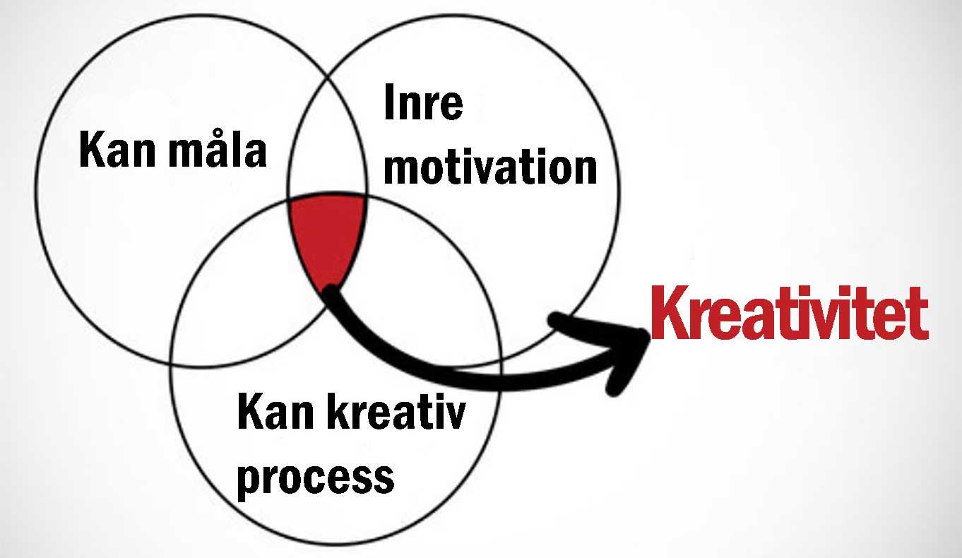 Kreativitet - tre saker i samverkan || dinatelje.se